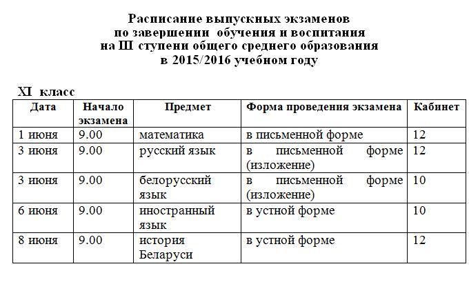 Инструкция О Проведении Выпускных Экзаменов